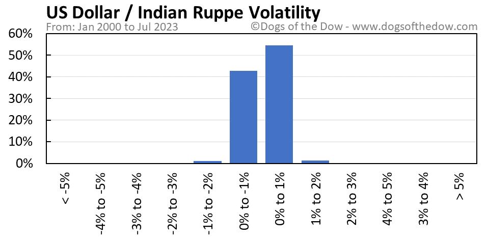 US Dollar vs Indian Rupee volatility chart