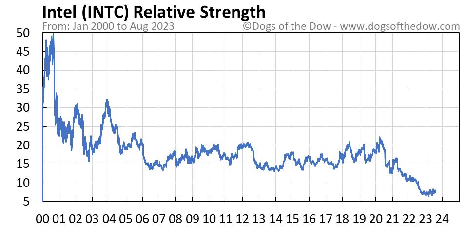 INTC relative strength chart
