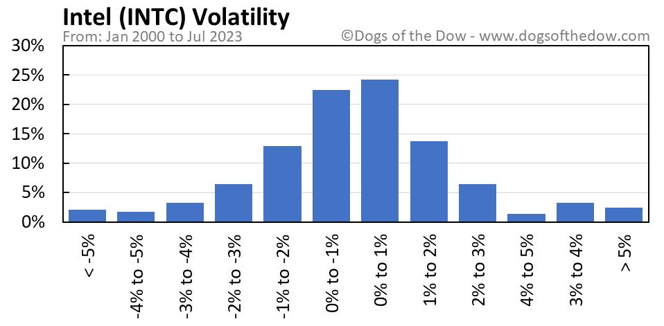 INTC volatility chart