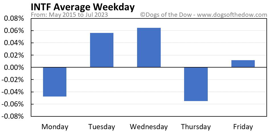 INTF average weekday chart