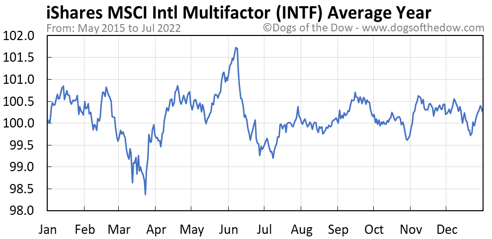 INTF average year chart