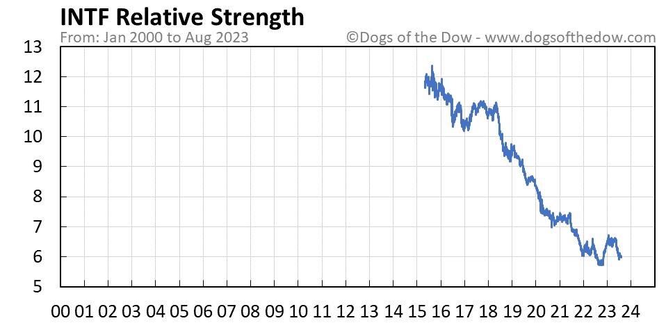 INTF relative strength chart