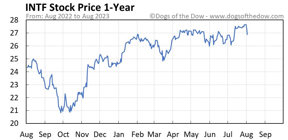 INTF 1-year stock price chart