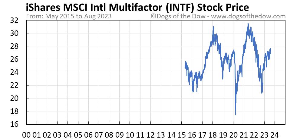 INTF stock price chart