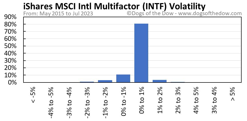INTF volatility chart