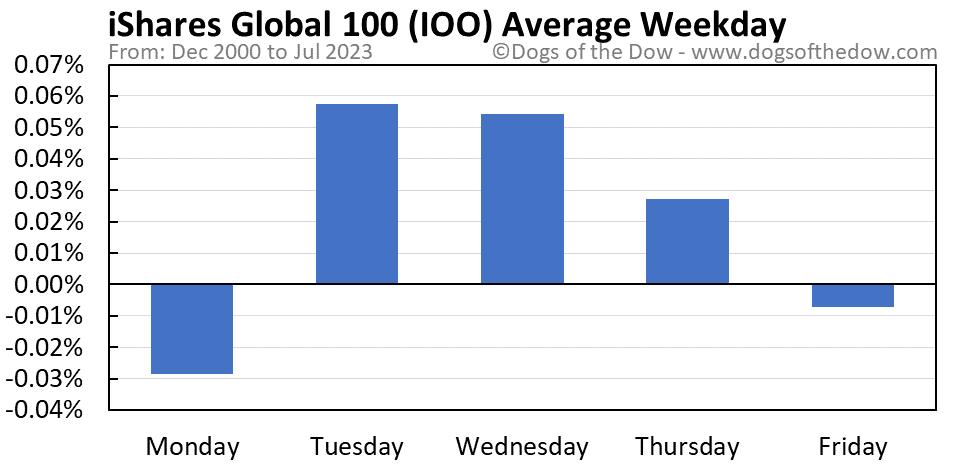 IOO average weekday chart
