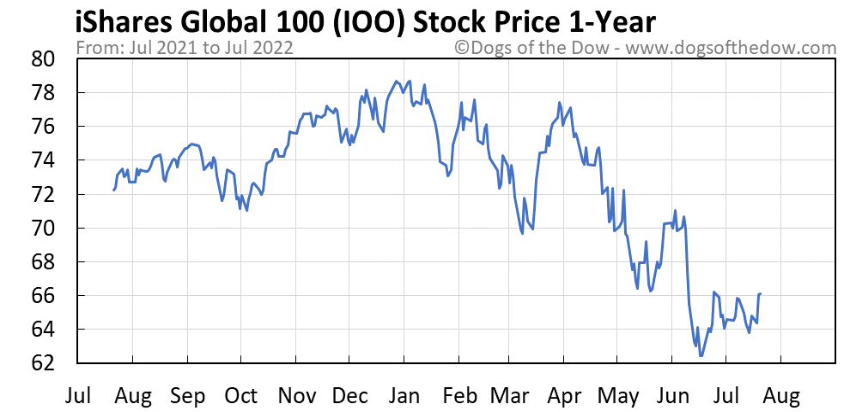 IOO 1-year stock price chart