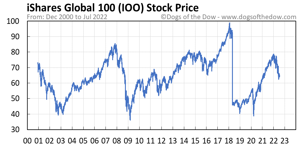 IOO stock price chart