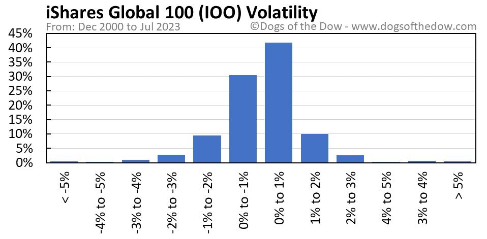 IOO volatility chart