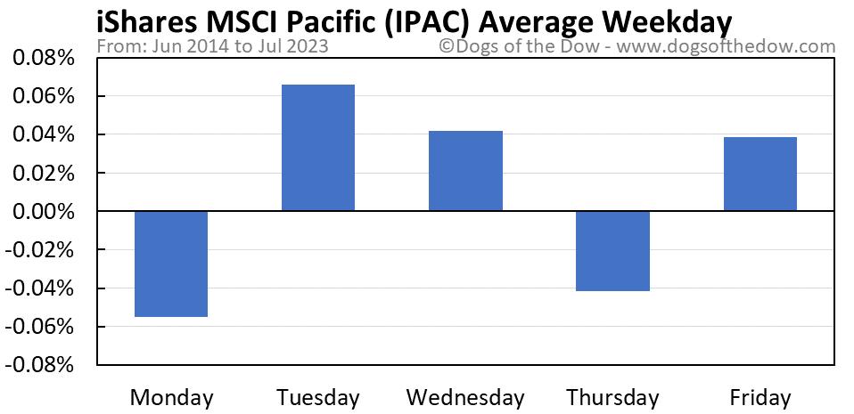 IPAC average weekday chart