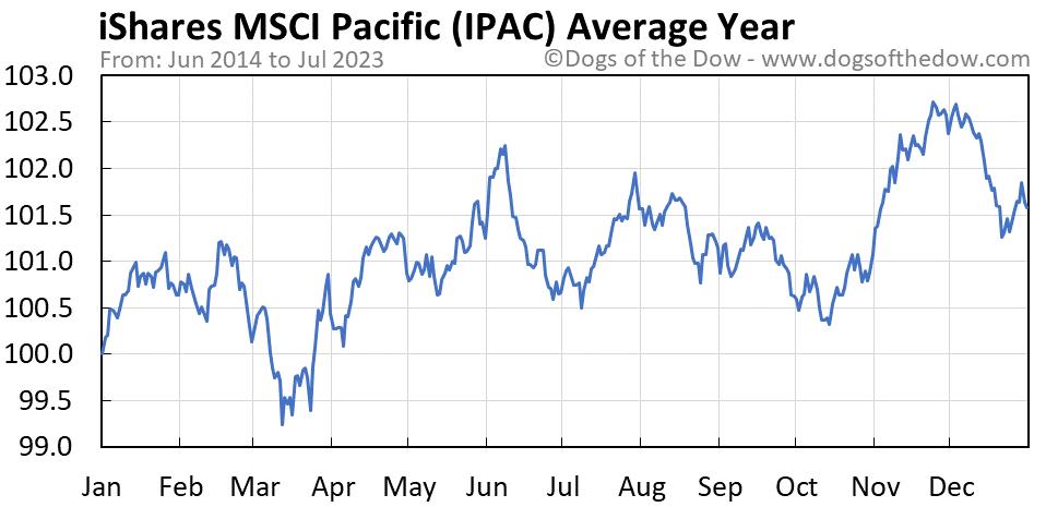 IPAC average year chart