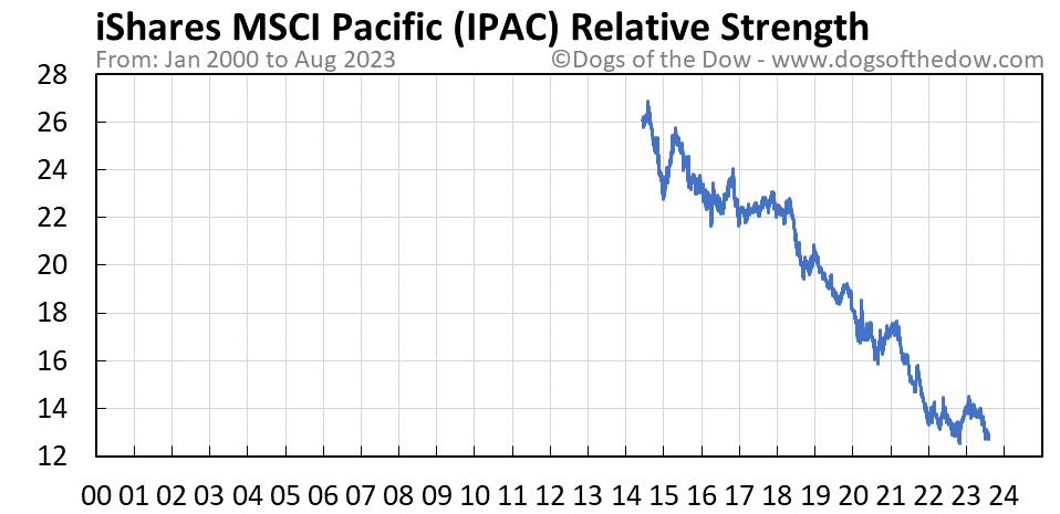 IPAC relative strength chart