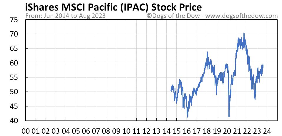 IPAC stock price chart