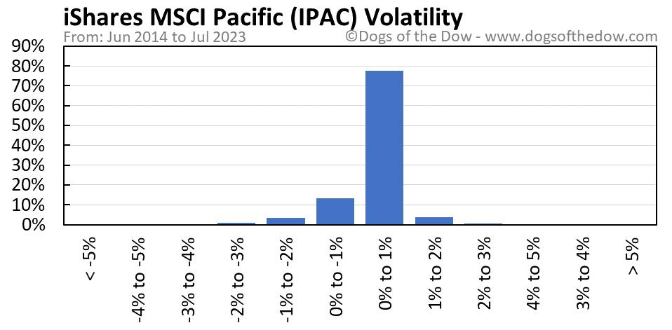 IPAC volatility chart
