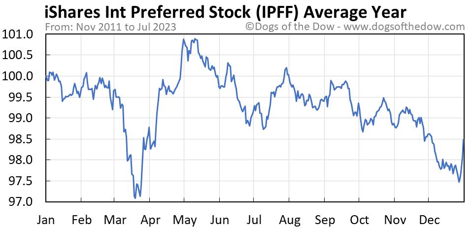 IPFF average year chart