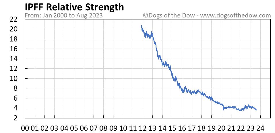 IPFF relative strength chart