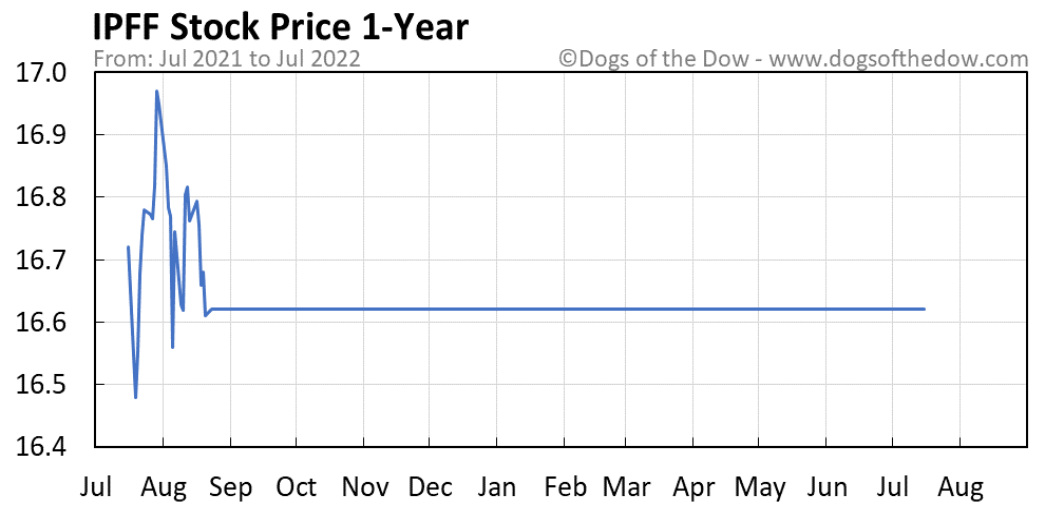 IPFF 1-year stock price chart