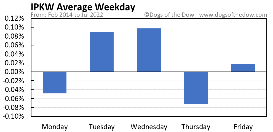 IPKW average weekday chart