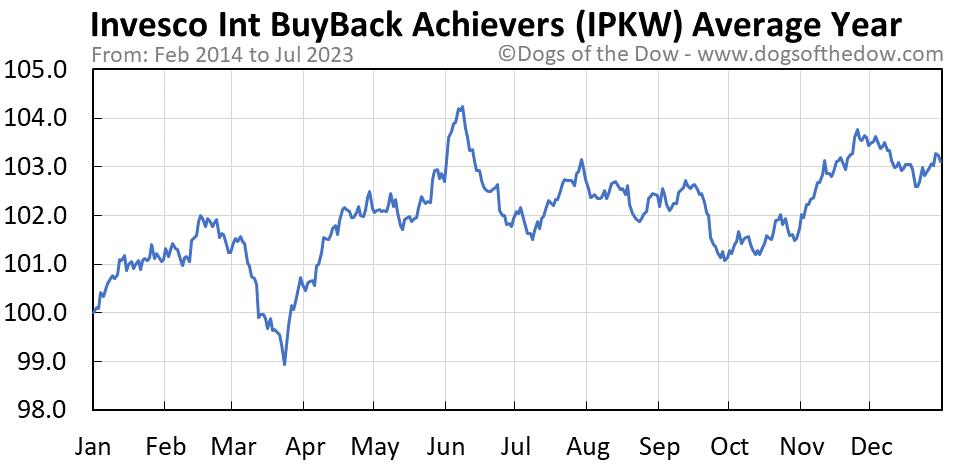 IPKW average year chart