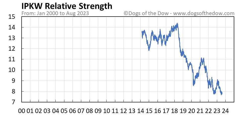 IPKW relative strength chart