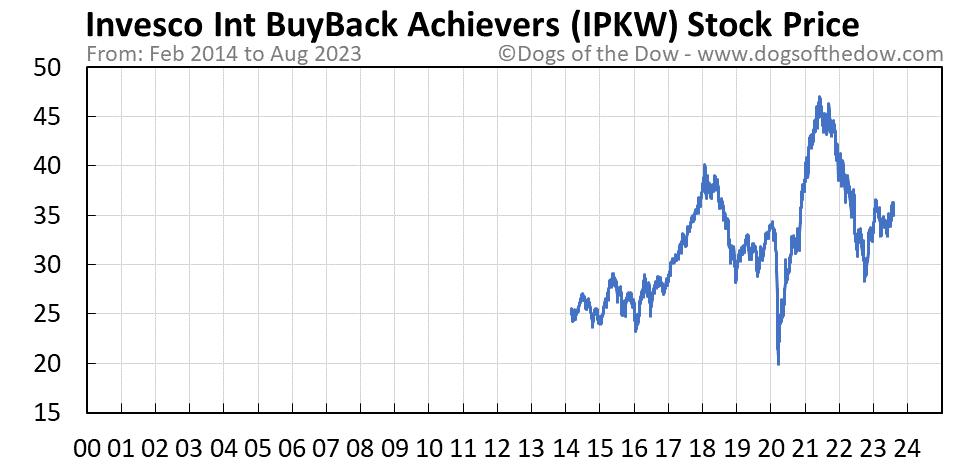 IPKW stock price chart