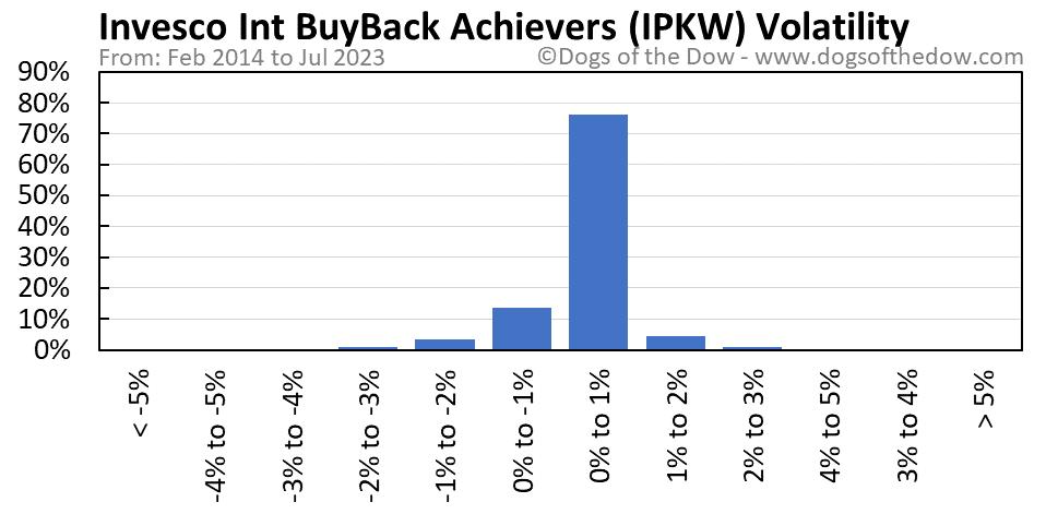 IPKW volatility chart