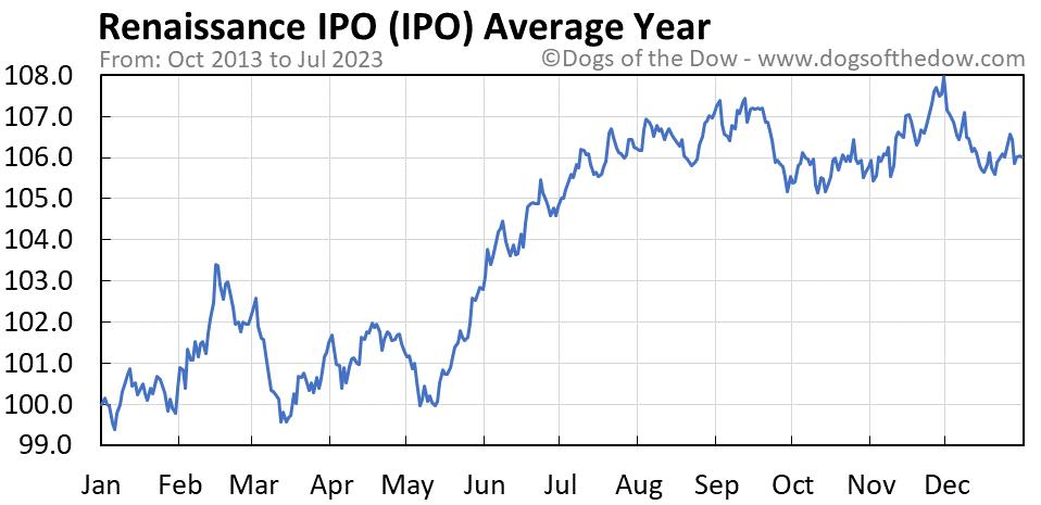 IPO average year chart