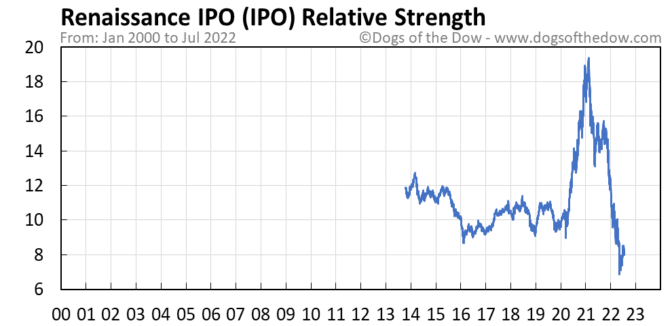 IPO relative strength chart