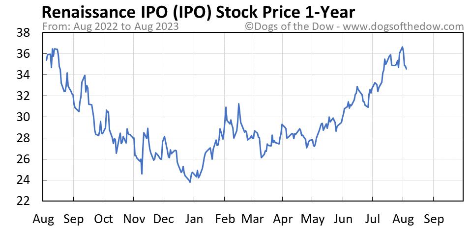 IPO 1-year stock price chart