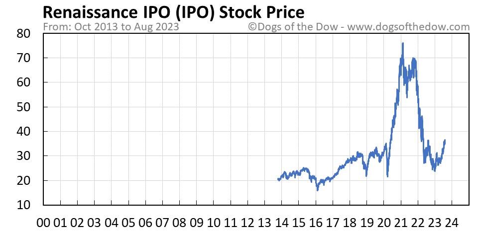 IPO stock price chart