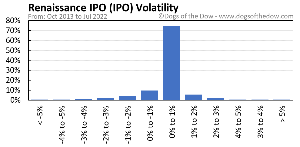 IPO volatility chart