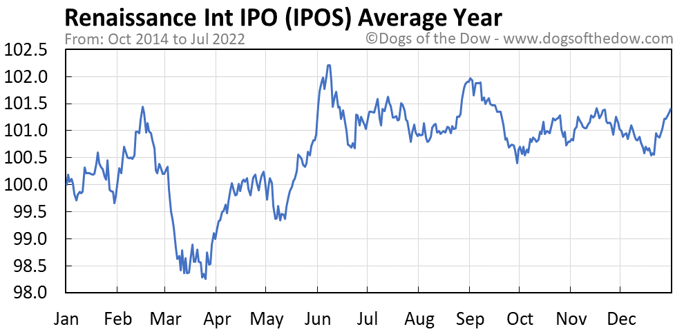 IPOS average year chart