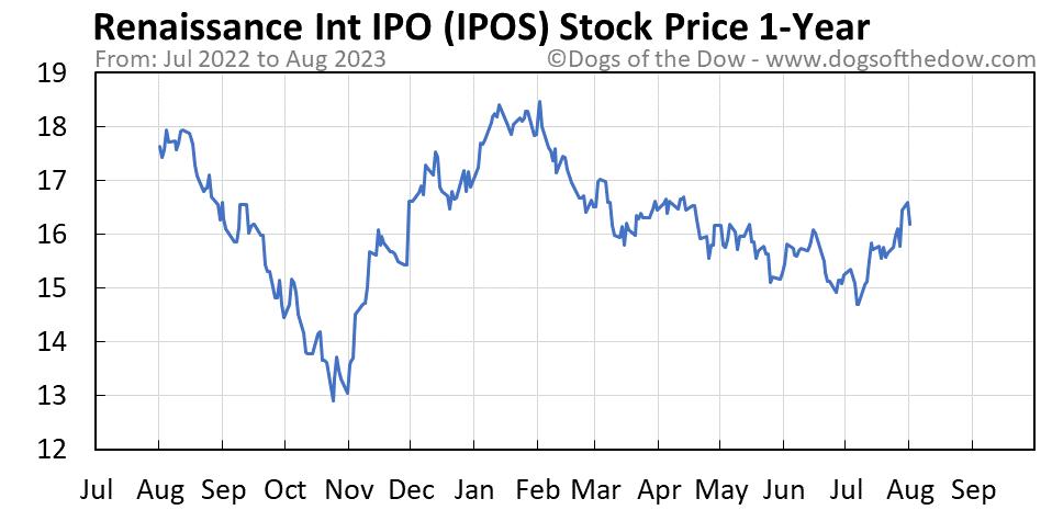 IPOS 1-year stock price chart