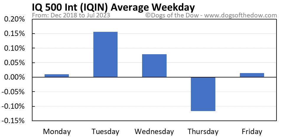 IQIN average weekday chart