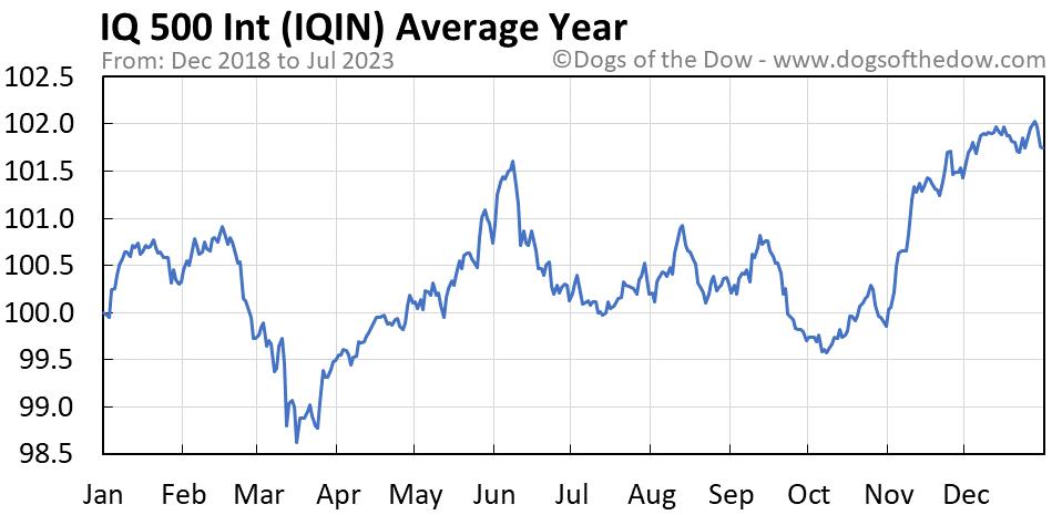 IQIN average year chart