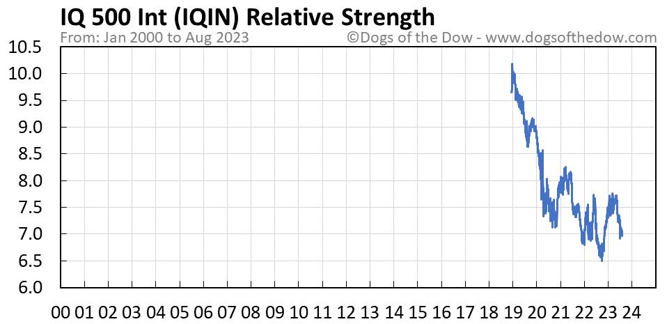 IQIN relative strength chart