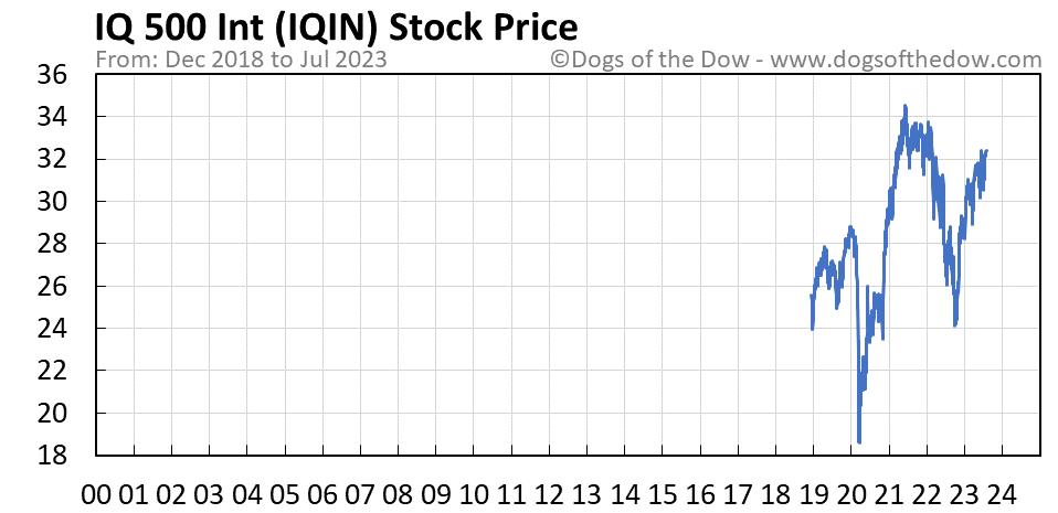 IQIN stock price chart