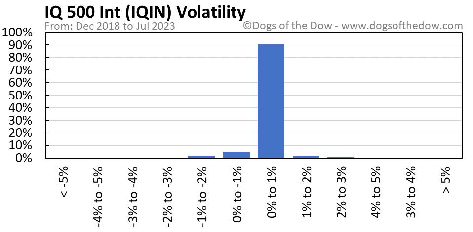 IQIN volatility chart
