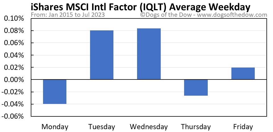 IQLT average weekday chart