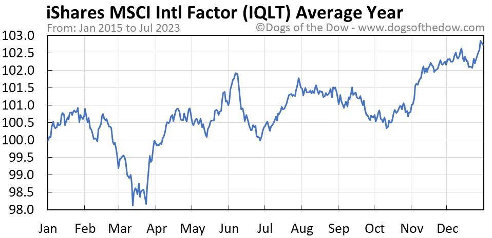 IQLT average year chart