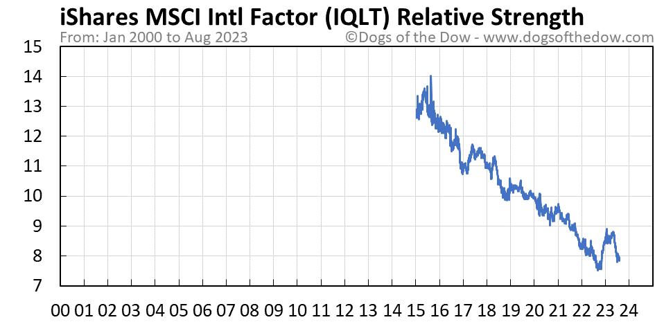 IQLT relative strength chart