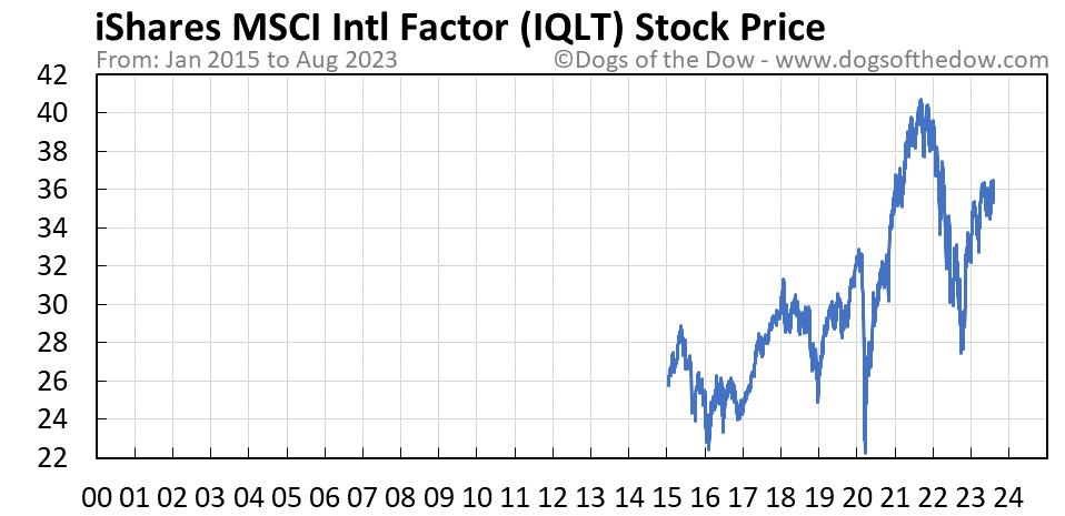 IQLT stock price chart