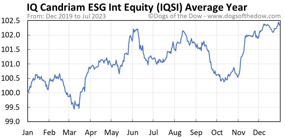 IQSI average year chart
