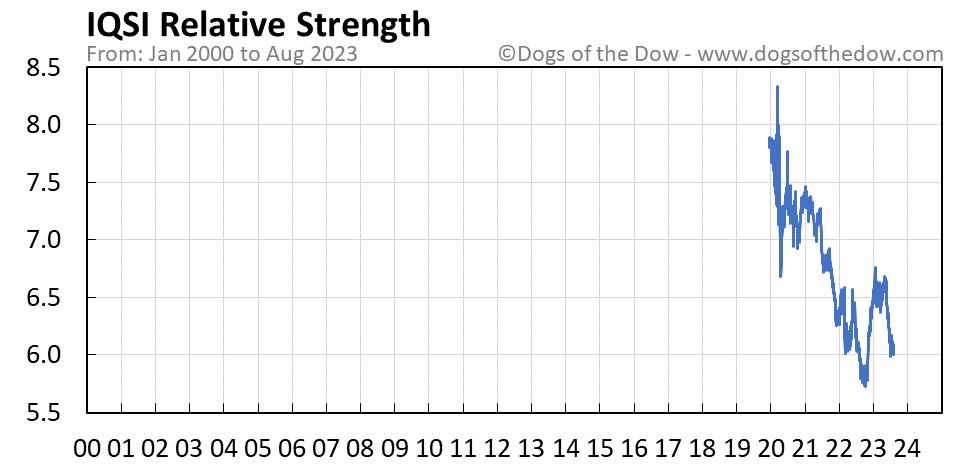 IQSI relative strength chart
