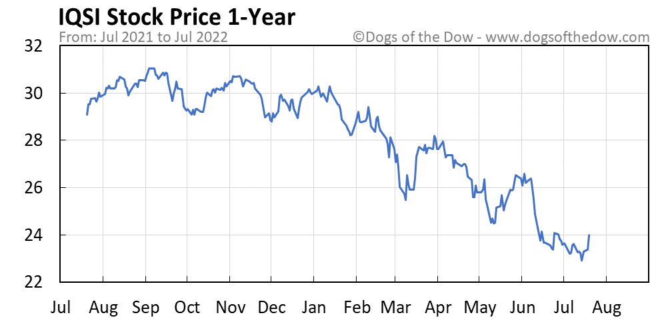IQSI 1-year stock price chart