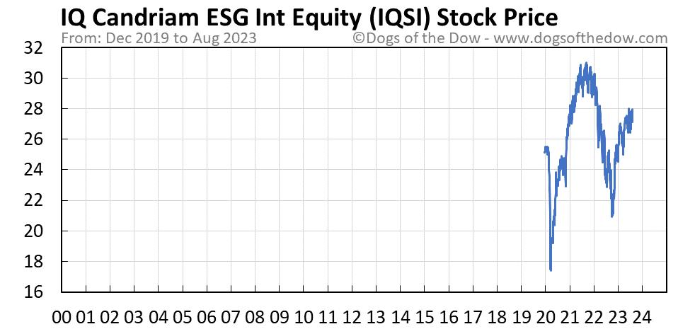 IQSI stock price chart