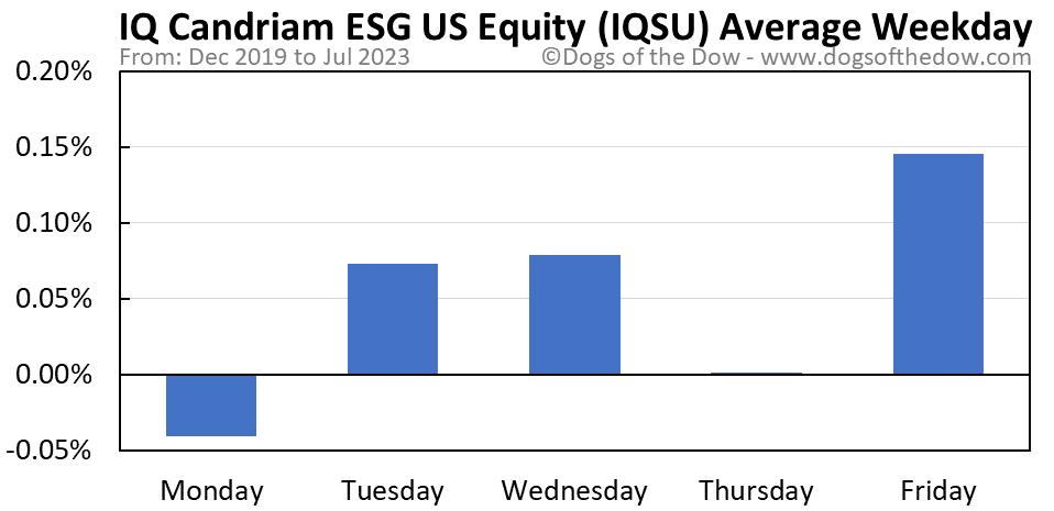 IQSU average weekday chart