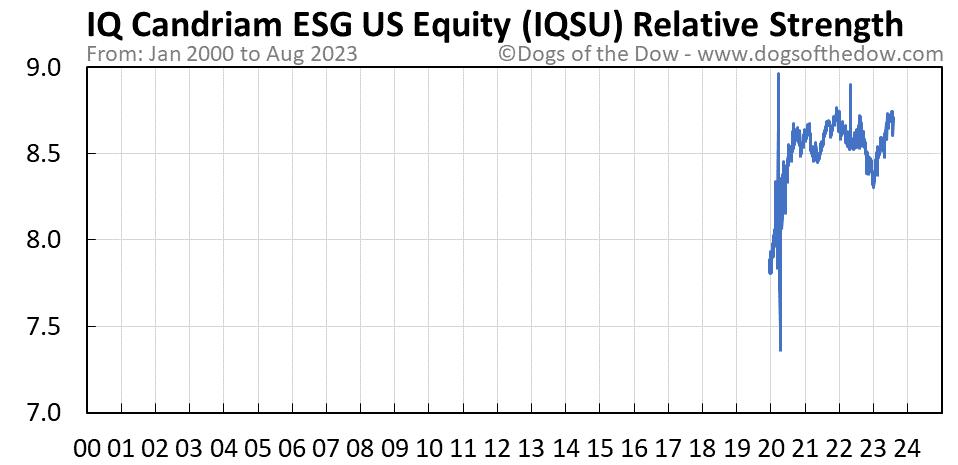 IQSU relative strength chart