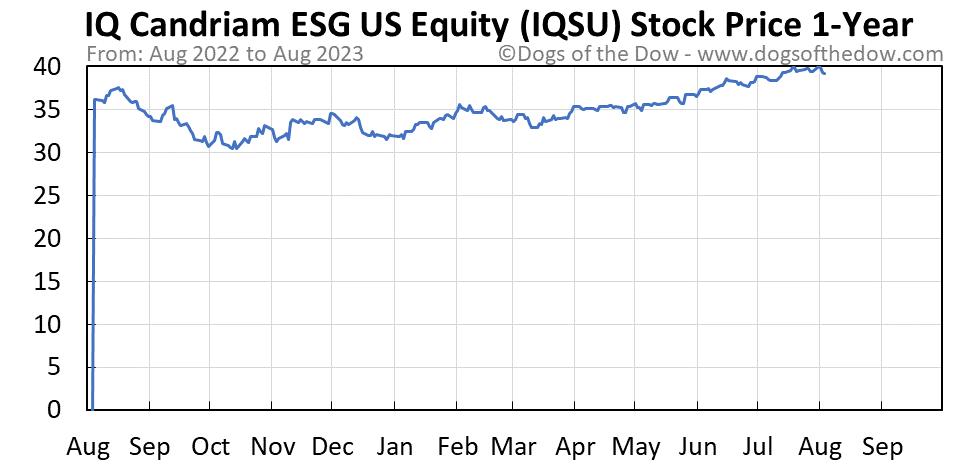 IQSU 1-year stock price chart
