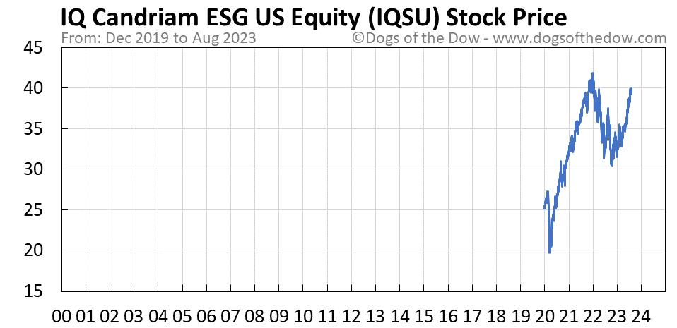 IQSU stock price chart
